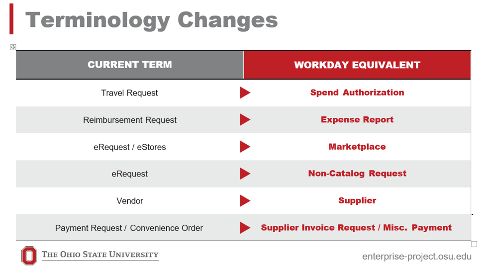 workday terms